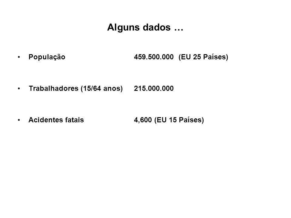 Alguns dados … População459.500.000 (EU 25 Países) Trabalhadores (15/64 anos)215.000.000 Acidentes fatais4,600 (EU 15 Países)