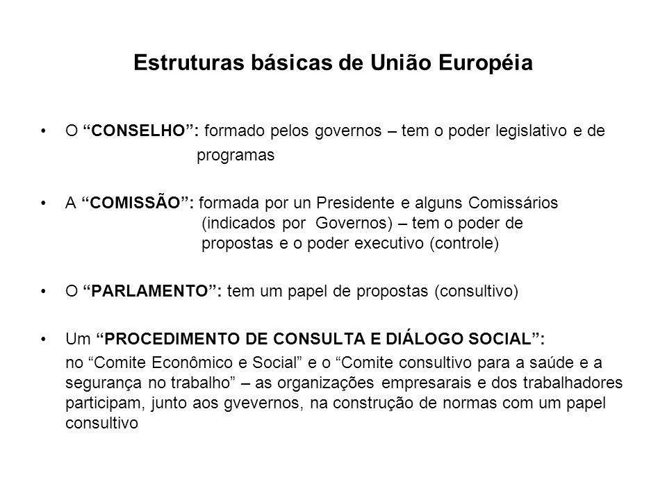 Estruturas básicas de União Européia O CONSELHO: formado pelos governos – tem o poder legislativo e de programas A COMISSÃO: formada por un Presidente
