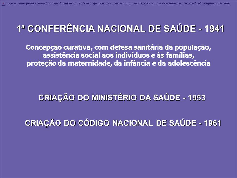 1ª CONFERÊNCIA NACIONAL DE SAÚDE - 1941 Concepção curativa, com defesa sanitária da população, assistência social aos indivíduos e às famílias, proteç