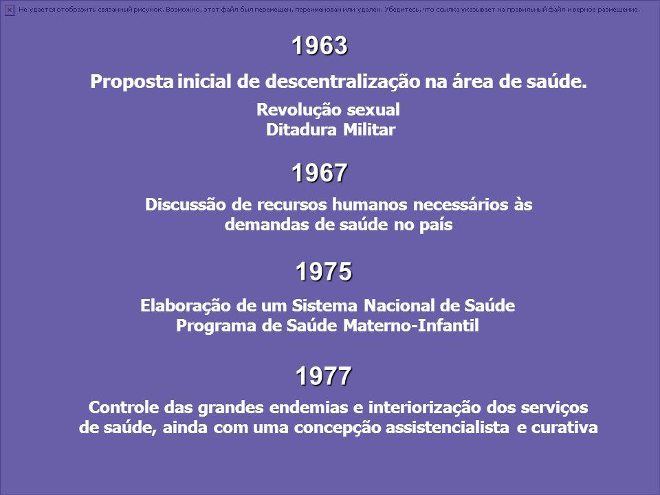 1963 Proposta inicial de descentralização na área de saúde. 1967 Discussão de recursos humanos necessários às demandas de saúde no país 1975 Elaboraçã