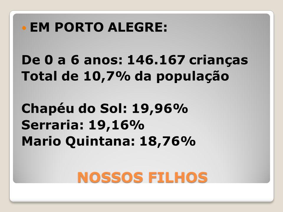 NOSSOS FILHOS EM PORTO ALEGRE: De 0 a 6 anos: 146.167 crianças Total de 10,7% da população Chapéu do Sol: 19,96% Serraria: 19,16% Mario Quintana: 18,7