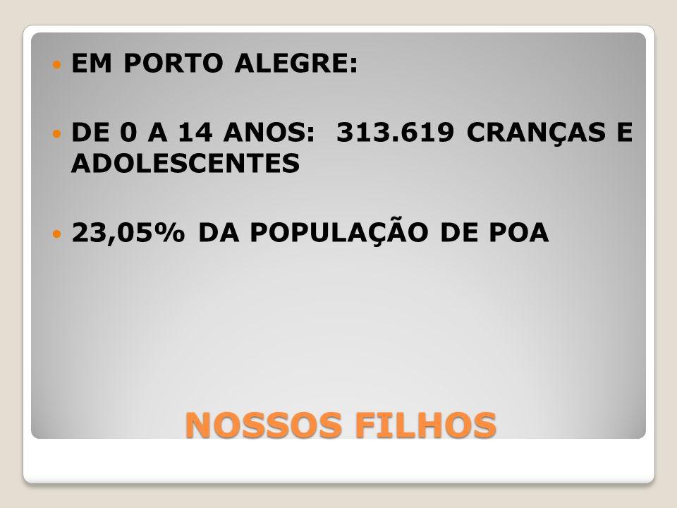 NOSSOS FILHOS EM PORTO ALEGRE: DE 0 A 14 ANOS: 313.619 CRANÇAS E ADOLESCENTES 23,05% DA POPULAÇÃO DE POA