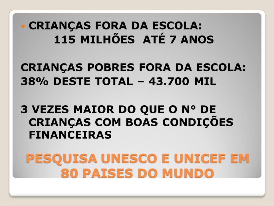PESQUISA UNESCO E UNICEF EM 80 PAISES DO MUNDO CRIANÇAS FORA DA ESCOLA: 115 MILHÕES ATÉ 7 ANOS CRIANÇAS POBRES FORA DA ESCOLA: 38% DESTE TOTAL – 43.70