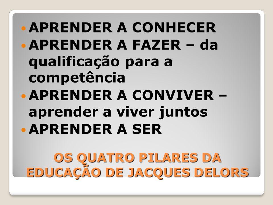 OS QUATRO PILARES DA EDUCAÇÃO DE JACQUES DELORS APRENDER A CONHECER APRENDER A FAZER – da qualificação para a competência APRENDER A CONVIVER – aprend
