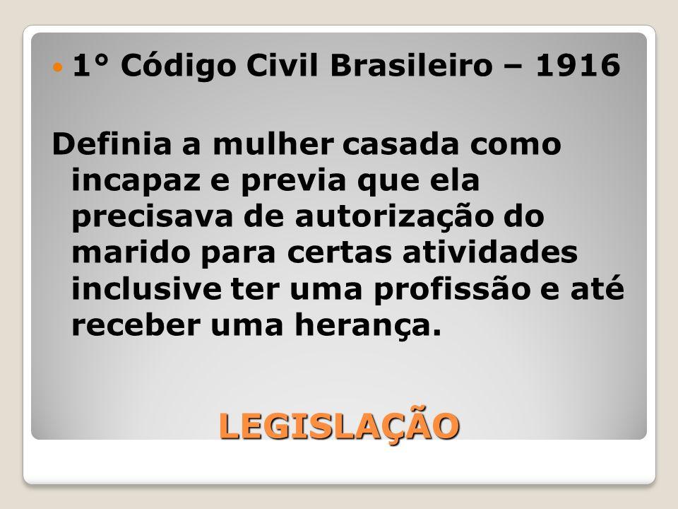 LEGISLAÇÃO LEGISLAÇÃO 1° Código Civil Brasileiro – 1916 Definia a mulher casada como incapaz e previa que ela precisava de autorização do marido para
