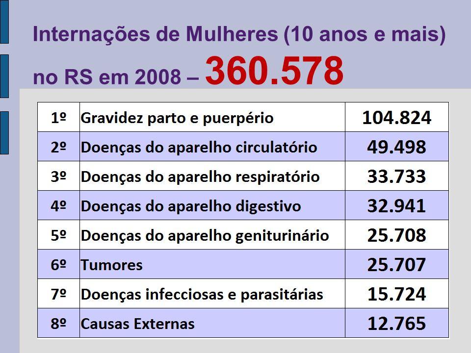 Internações de Mulheres (10 anos e mais) no RS em 2008 – 360.578