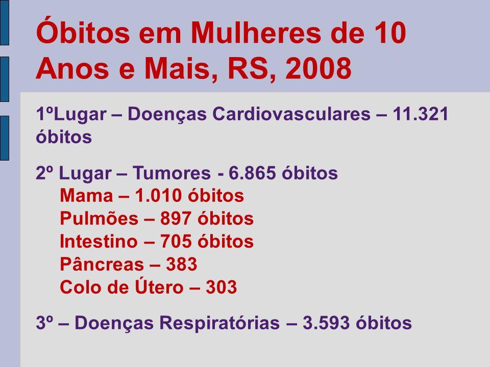 Óbitos em Mulheres de 10 Anos e Mais, RS, 2008 1ºLugar – Doenças Cardiovasculares – 11.321 óbitos 2º Lugar – Tumores - 6.865 óbitos Mama – 1.010 óbito