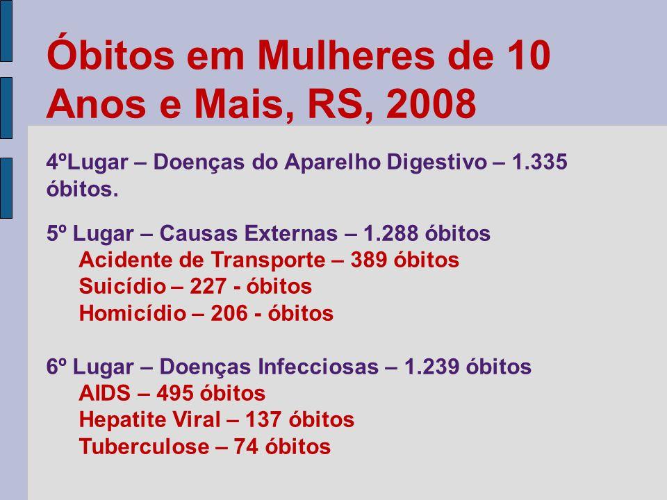 Óbitos em Mulheres de 10 Anos e Mais, RS, 2008 4ºLugar – Doenças do Aparelho Digestivo – 1.335 óbitos. 5º Lugar – Causas Externas – 1.288 óbitos Acide