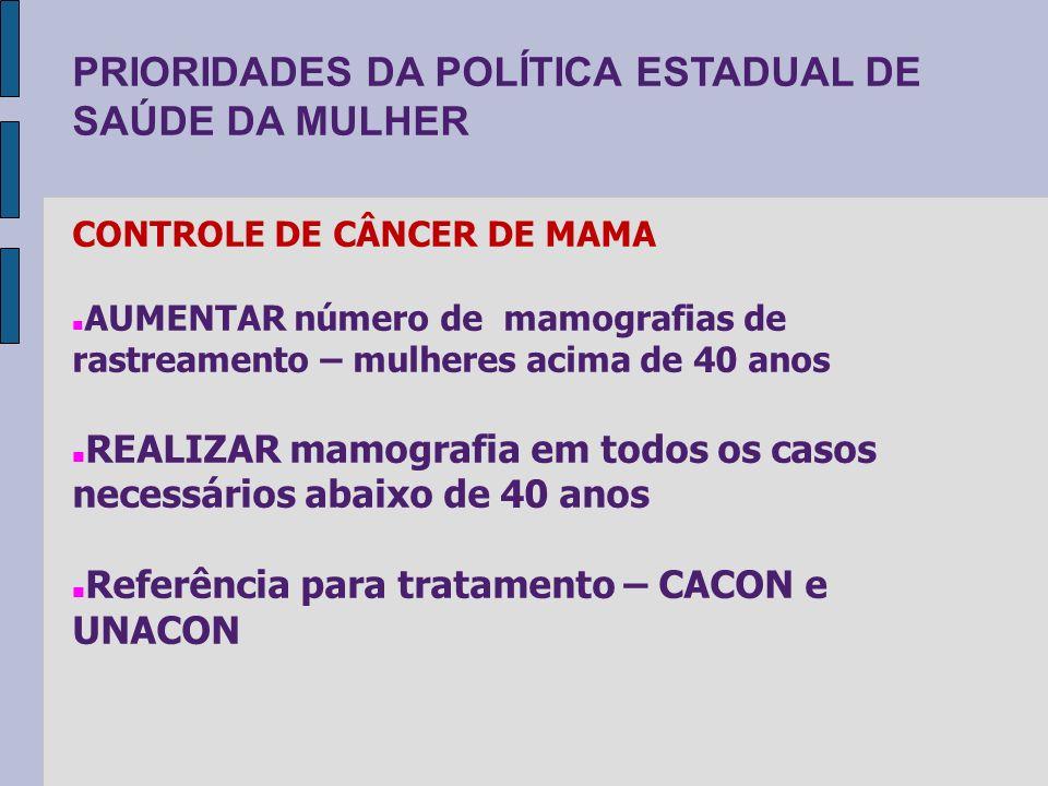 PRIORIDADES DA POLÍTICA ESTADUAL DE SAÚDE DA MULHER CONTROLE DE CÂNCER DE MAMA AUMENTAR número de mamografias de rastreamento – mulheres acima de 40 a