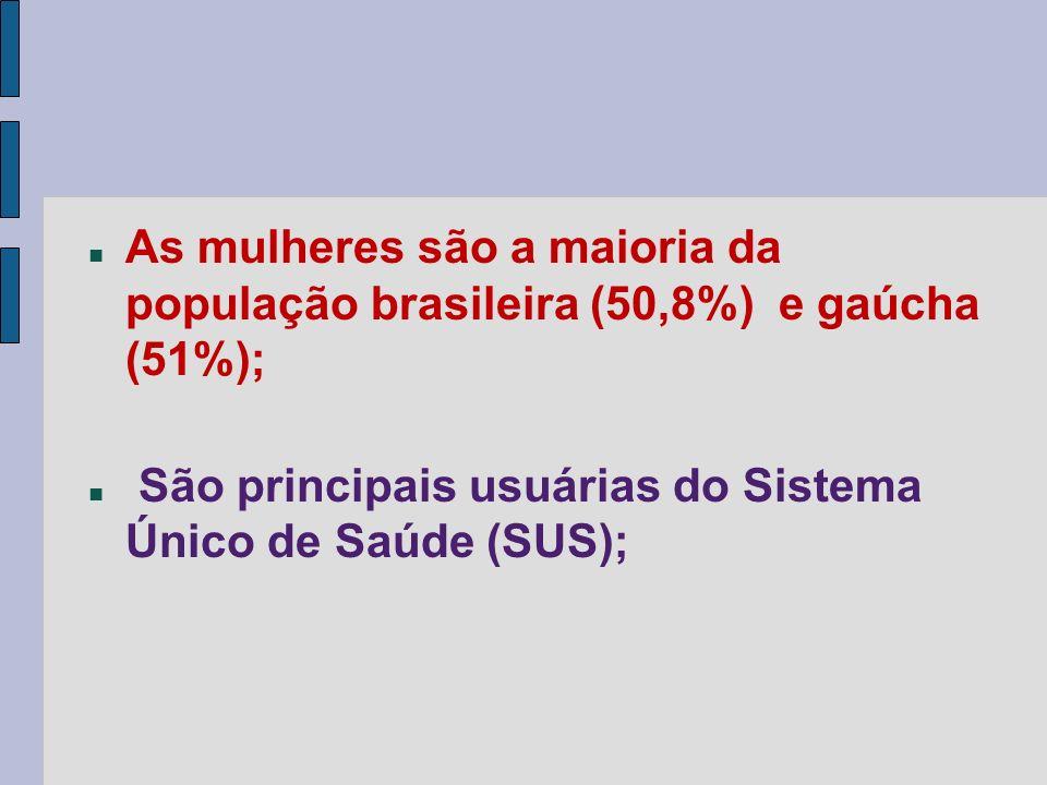 As mulheres são a maioria da população brasileira (50,8%) e gaúcha (51%); São principais usuárias do Sistema Único de Saúde (SUS);