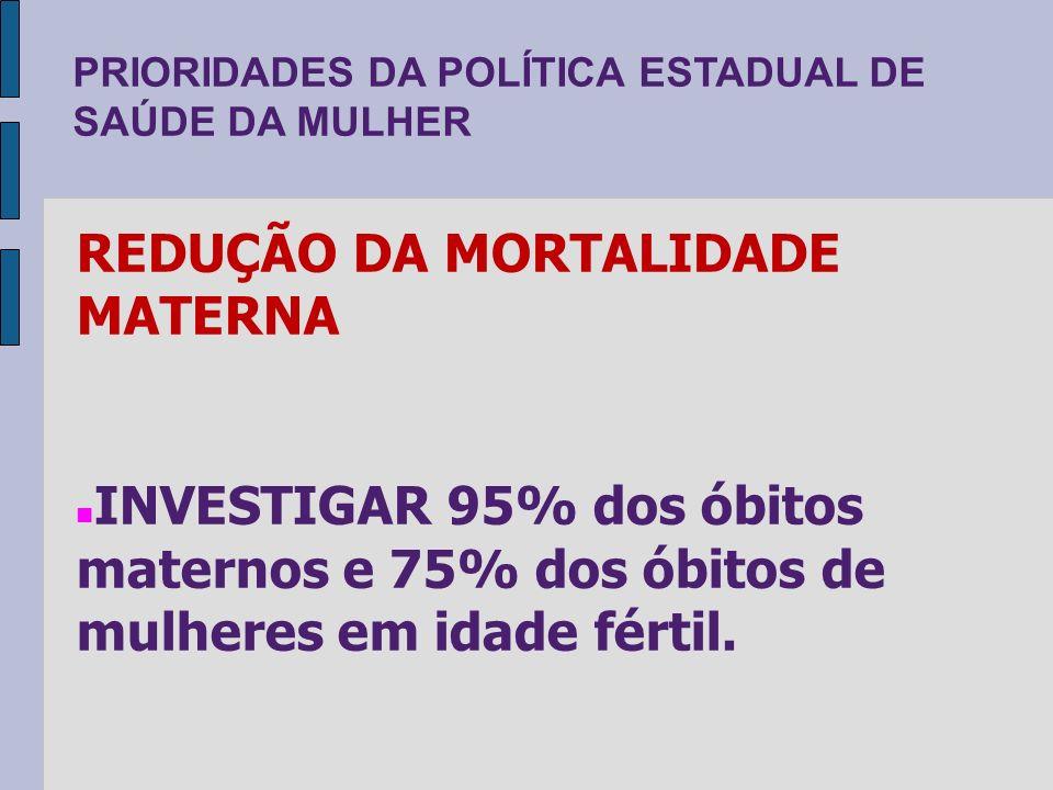 PRIORIDADES DA POLÍTICA ESTADUAL DE SAÚDE DA MULHER REDUÇÃO DA MORTALIDADE MATERNA INVESTIGAR 95% dos óbitos maternos e 75% dos óbitos de mulheres em