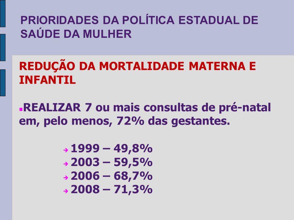 PRIORIDADES DA POLÍTICA ESTADUAL DE SAÚDE DA MULHER REDUÇÃO DA MORTALIDADE MATERNA E INFANTIL REALIZAR 7 ou mais consultas de pré-natal em, pelo menos