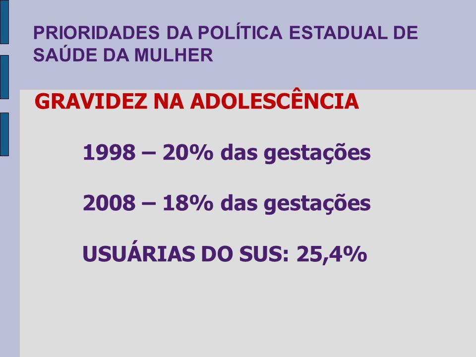 PRIORIDADES DA POLÍTICA ESTADUAL DE SAÚDE DA MULHER GRAVIDEZ NA ADOLESCÊNCIA 1998 – 20% das gestações 2008 – 18% das gestações USUÁRIAS DO SUS: 25,4%