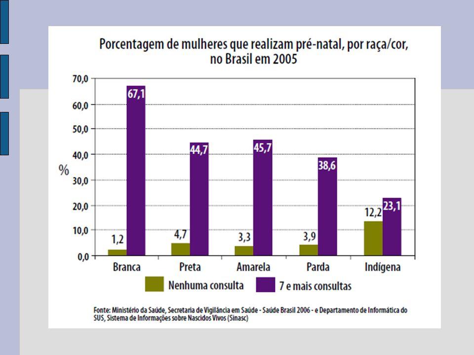 PRIORIDADES DA POLÍTICA ESTADUAL DE SAÚDE DA MULHER SAÚDE SEXUAL E REPRODUTIVA DISTRIBUIR métodos contraceptivos reversíveis.
