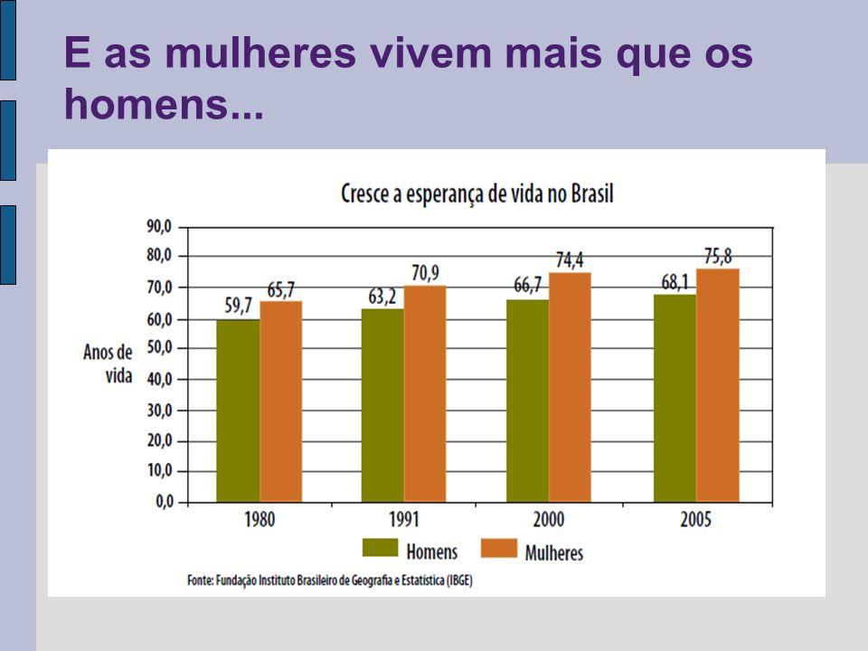 E as mulheres vivem mais que os homens...