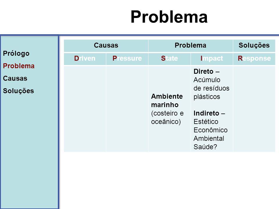 Prólogo Problema Causas Soluções Prólogo Problema Causas Soluções Problema PERDA DE BIODIVERSIDADE Acumulam e dispersam poluentes Ingestão letal ou sub-letal Vetor de bioinvasão
