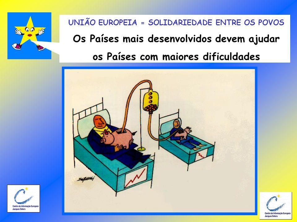UNIÃO EUROPEIA = SOLIDARIEDADE ENTRE OS POVOS Os Países mais desenvolvidos devem ajudar os Países com maiores dificuldades