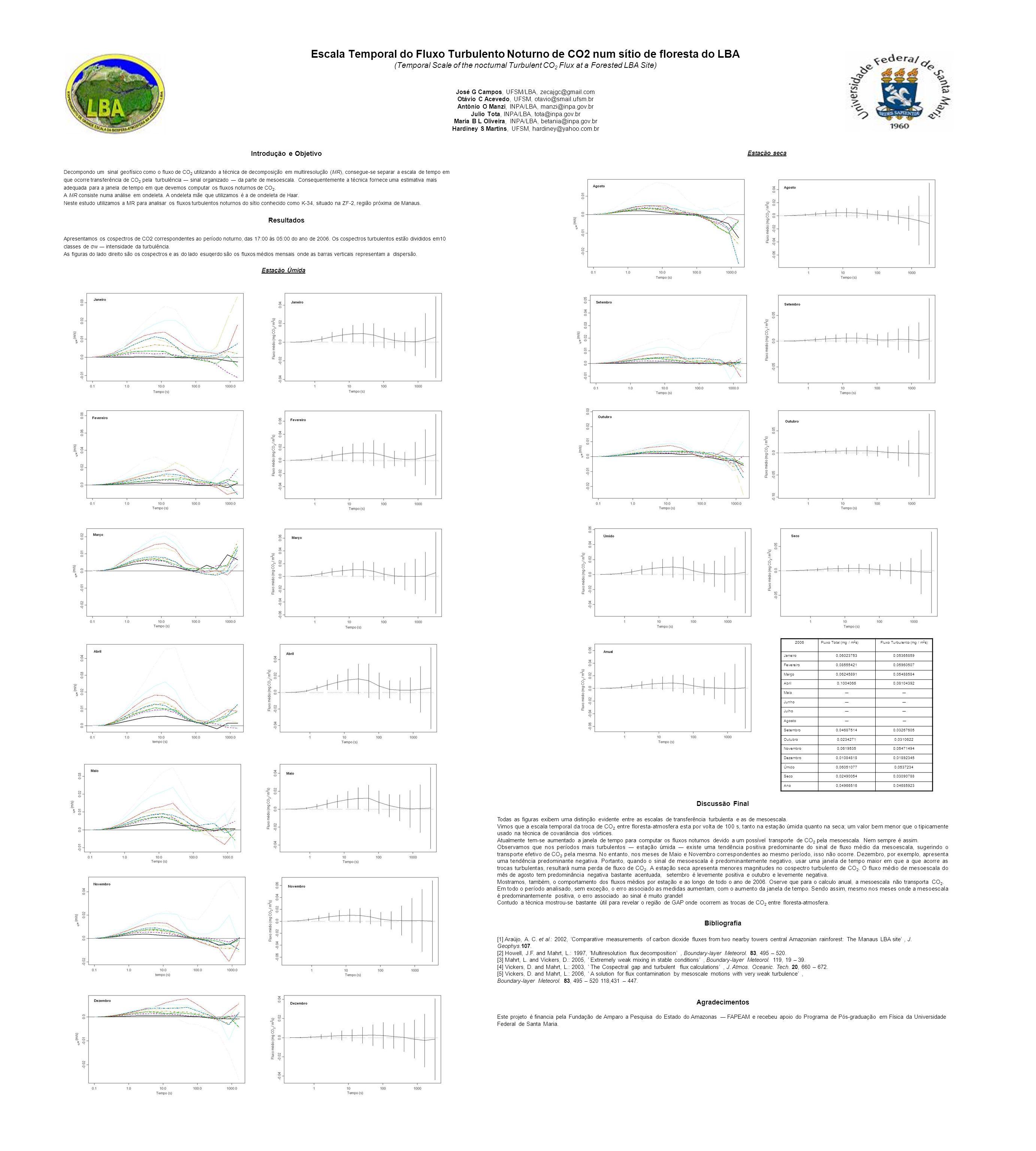 Escala Temporal do Fluxo Turbulento Noturno de CO2 num sítio de floresta do LBA (Temporal Scale of the nocturnal Turbulent CO 2 Flux at a Forested LBA