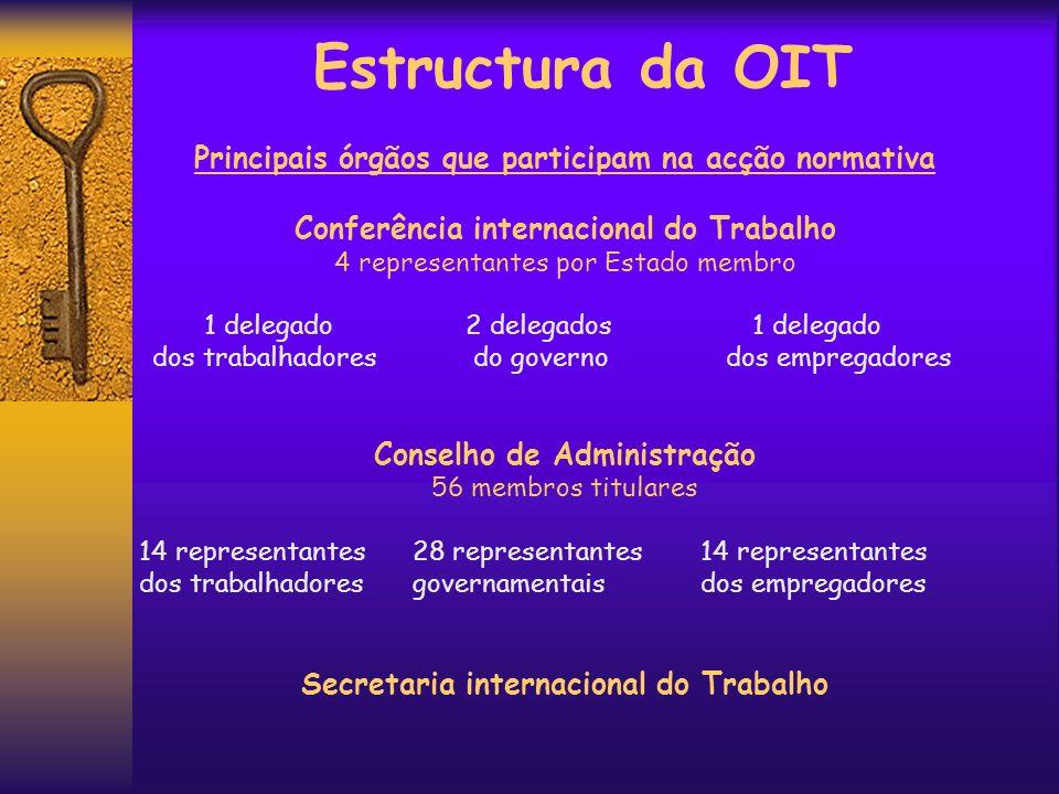 Estructura da OIT Principais órgãos que participam na acção normativa Conferência internacional do Trabalho 4 representantes por Estado membro 1 deleg