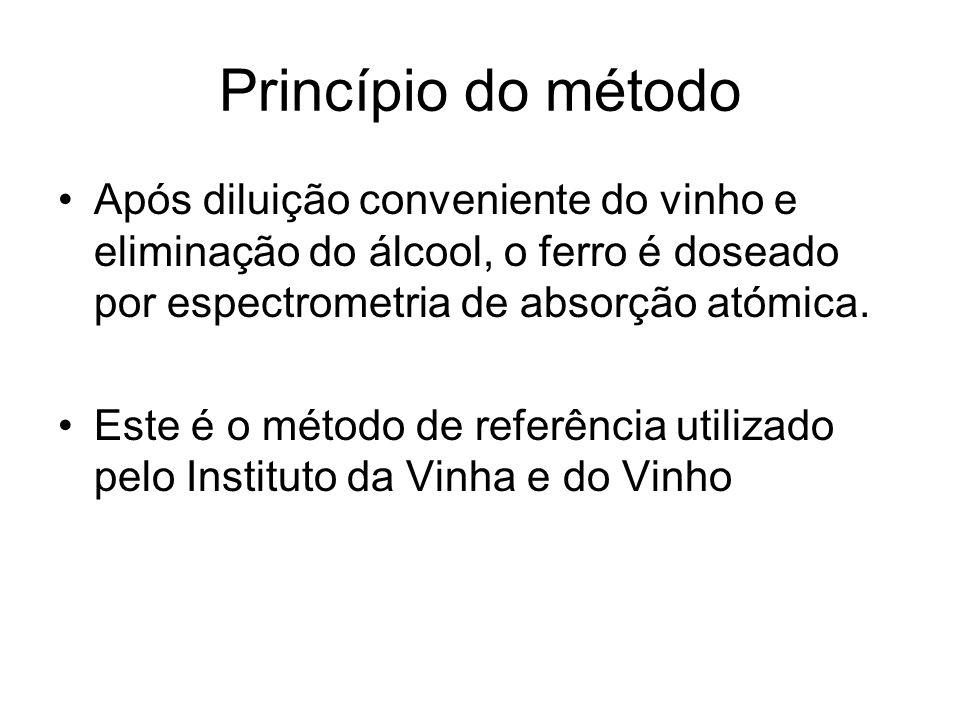 Princípio do método Após diluição conveniente do vinho e eliminação do álcool, o ferro é doseado por espectrometria de absorção atómica. Este é o méto
