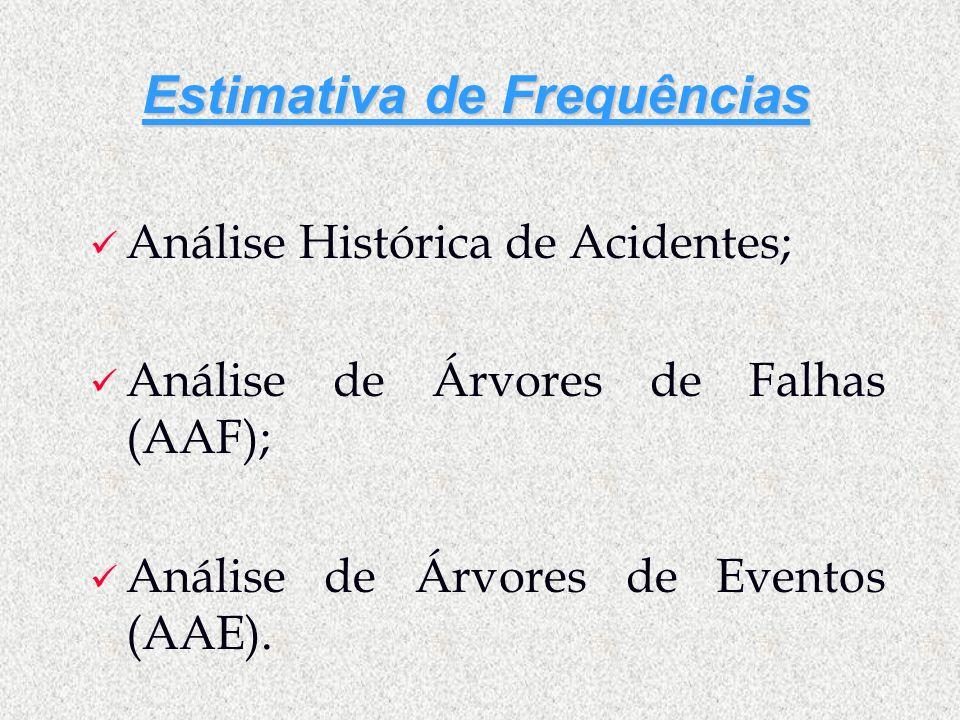Estimativa de Frequências Análise Histórica de Acidentes; Análise de Árvores de Falhas (AAF); Análise de Árvores de Eventos (AAE).