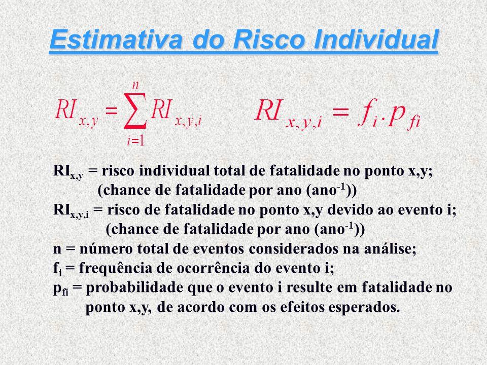 Estimativa do Risco Individual RI x,y = risco individual total de fatalidade no ponto x,y; (chance de fatalidade por ano (ano -1 )) RI x,y,i = risco d