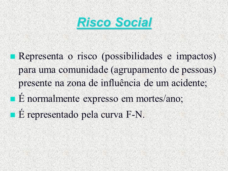 Risco Social n Representa o risco (possibilidades e impactos) para uma comunidade (agrupamento de pessoas) presente na zona de influência de um aciden