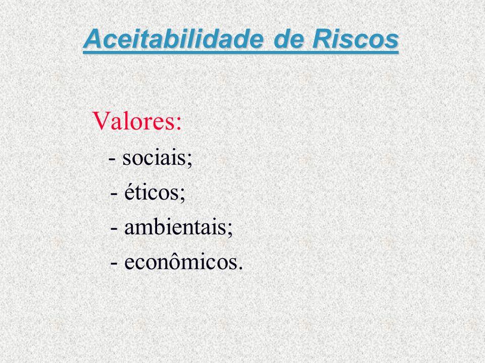 Aceitabilidade de Riscos Valores: - sociais; - éticos; - ambientais; - econômicos.