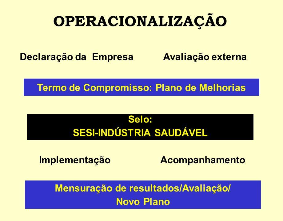 OPERACIONALIZAÇÃO Declaração da EmpresaAvaliação externa Termo de Compromisso: Plano de Melhorias Selo: SESI-INDÚSTRIA SAUDÁVEL ImplementaçãoAcompanha