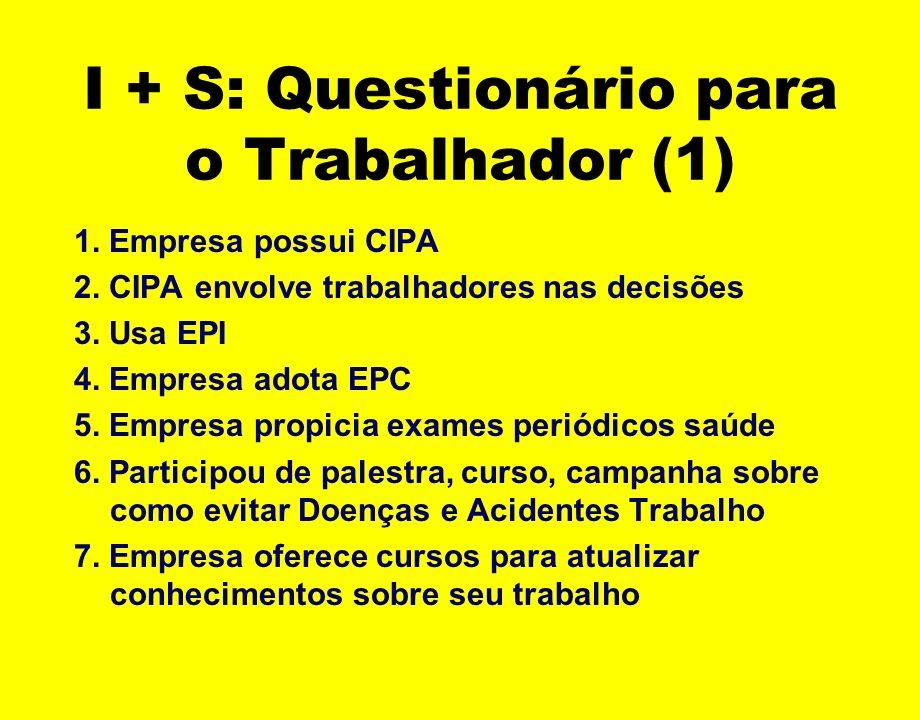 I + S: Questionário para o Trabalhador (1) 1. Empresa possui CIPA 2. CIPA envolve trabalhadores nas decisões 3. Usa EPI 4. Empresa adota EPC 5. Empres