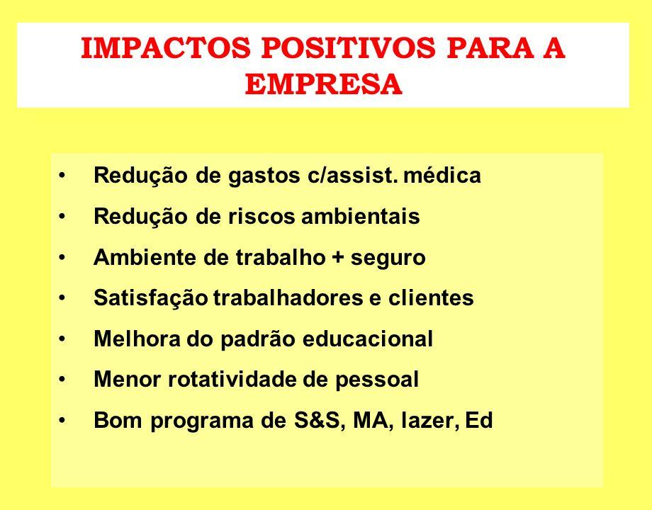 IMPACTOS POSITIVOS PARA A EMPRESA Redução de gastos c/assist. médica Redução de riscos ambientais Ambiente de trabalho + seguro Satisfação trabalhador