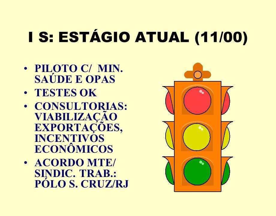I S: ESTÁGIO ATUAL (11/00) PILOTO C/ MIN. SAÚDE E OPAS TESTES OK CONSULTORIAS: VIABILIZAÇÃO EXPORTAÇÕES, INCENTIVOS ECONÔMICOS ACORDO MTE/ SINDIC. TRA