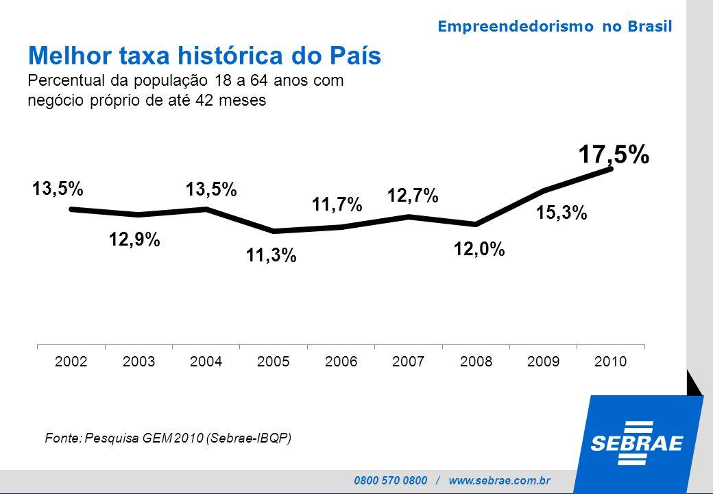 0800 570 0800 / www.sebrae.com.br Melhor taxa histórica do País Percentual da população 18 a 64 anos com negócio próprio de até 42 meses Fonte: Pesqui
