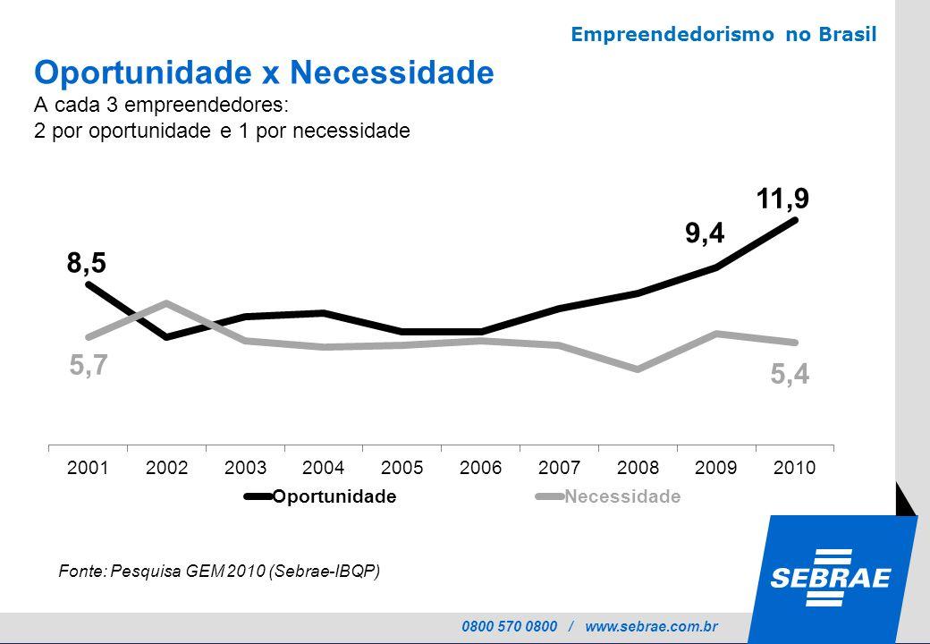 0800 570 0800 / www.sebrae.com.br Fonte: Pesquisa GEM 2010 (Sebrae-IBQP) Empreendedorismo no Brasil Oportunidade x Necessidade A cada 3 empreendedores