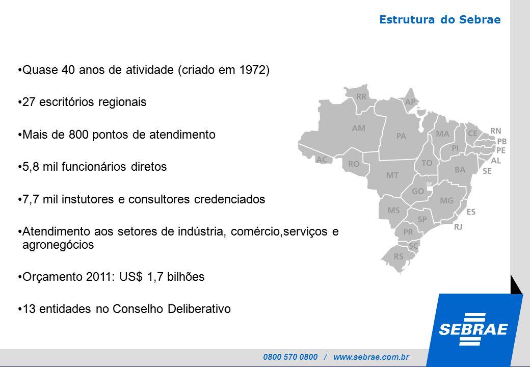 0800 570 0800 / www.sebrae.com.br Estrutura do Sebrae Quase 40 anos de atividade (criado em 1972) 27 escritórios regionais Mais de 800 pontos de atend
