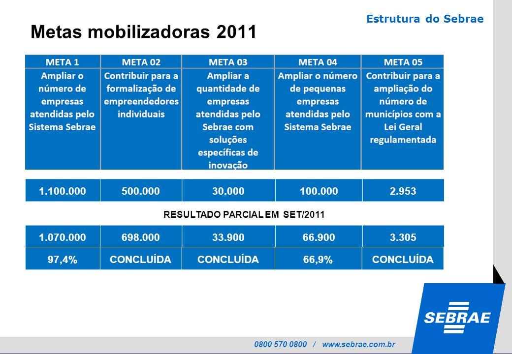 0800 570 0800 / www.sebrae.com.br Metas mobilizadoras 2011 1.100.000500.00030.000100.0002.953 1.070.000698.00033.90066.9003.305 RESULTADO PARCIAL EM S