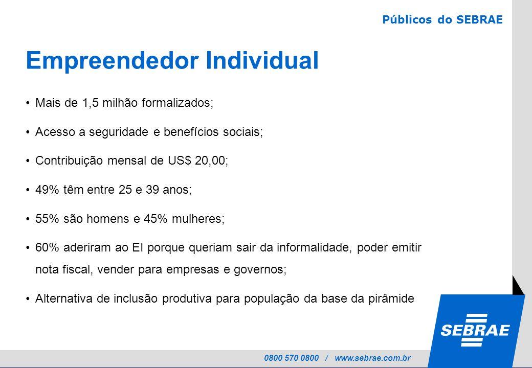 0800 570 0800 / www.sebrae.com.br Empreendedor Individual Mais de 1,5 milhão formalizados; Acesso a seguridade e benefícios sociais; Contribuição mens
