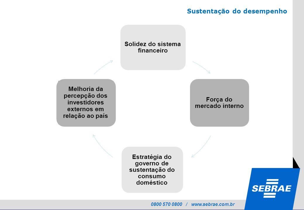 0800 570 0800 / www.sebrae.com.br Melhoria da percepção dos investidores externos em relação ao país Sustentação do desempenho