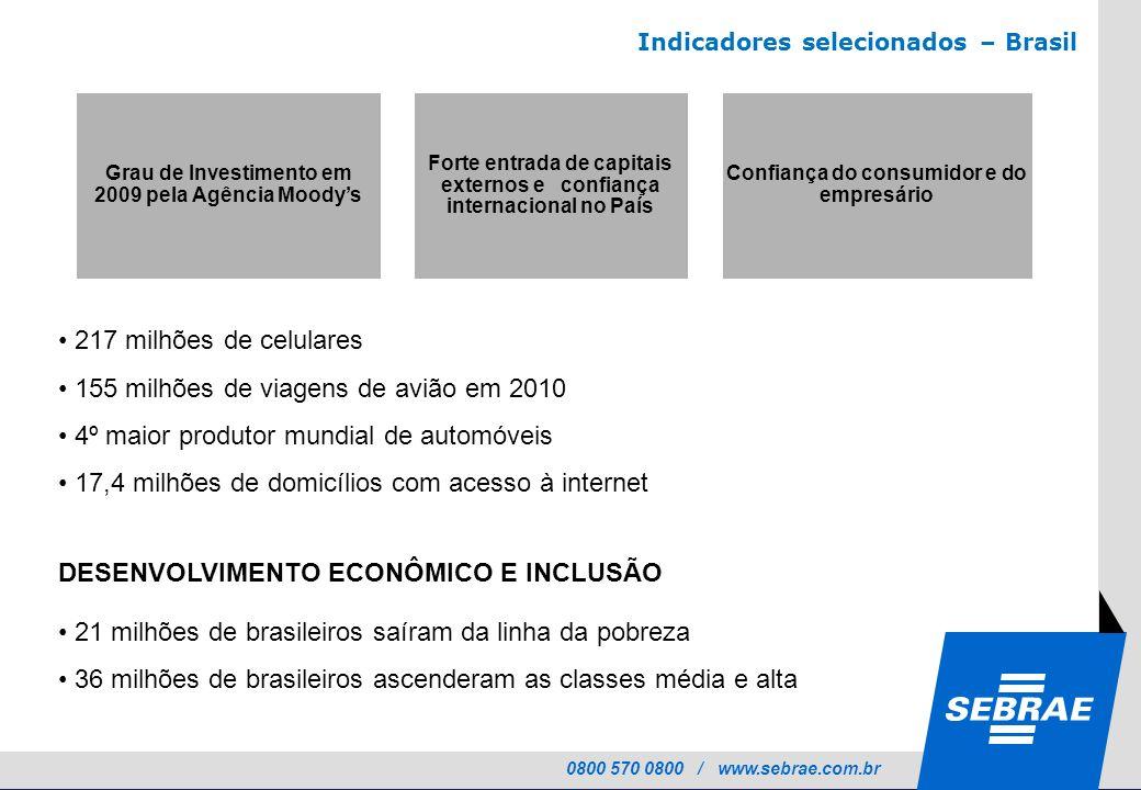 0800 570 0800 / www.sebrae.com.br Grau de Investimento em 2009 pela Agência Moodys Forte entrada de capitais externos e confiança internacional no Paí