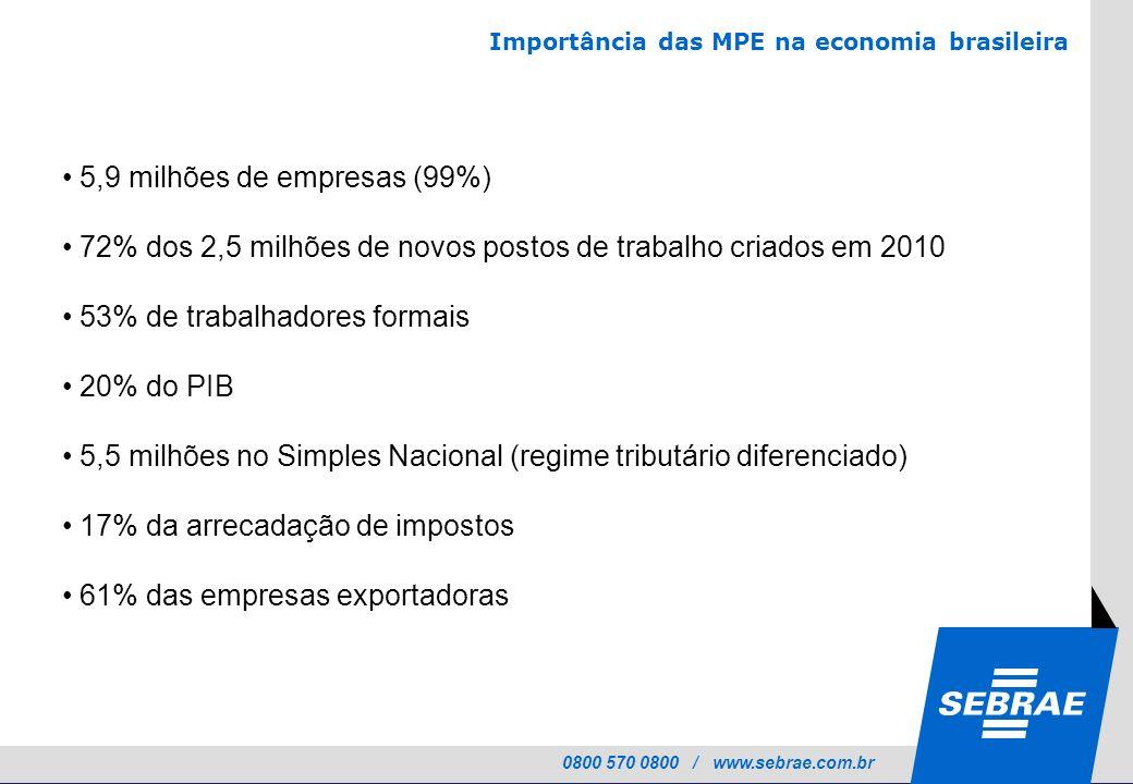 0800 570 0800 / www.sebrae.com.br Importância das MPE na economia brasileira 5,9 milhões de empresas (99%) 72% dos 2,5 milhões de novos postos de trab