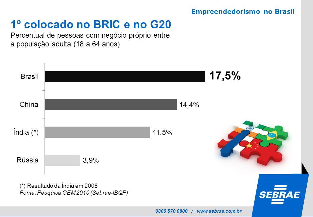 0800 570 0800 / www.sebrae.com.br 1º colocado no BRIC e no G20 Percentual de pessoas com negócio próprio entre a população adulta (18 a 64 anos) 17,5%