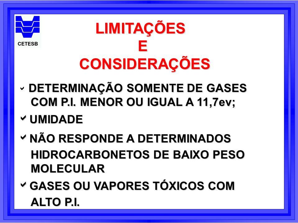 LIMITAÇÕESE CONSIDERAÇÕES CONSIDERAÇÕES DETERMINAÇÃO SOMENTE DE GASES COM P.I. MENOR OU IGUAL A 11,7ev; UMIDADE UMIDADE NÃO RESPONDE A DETERMINADOS NÃ