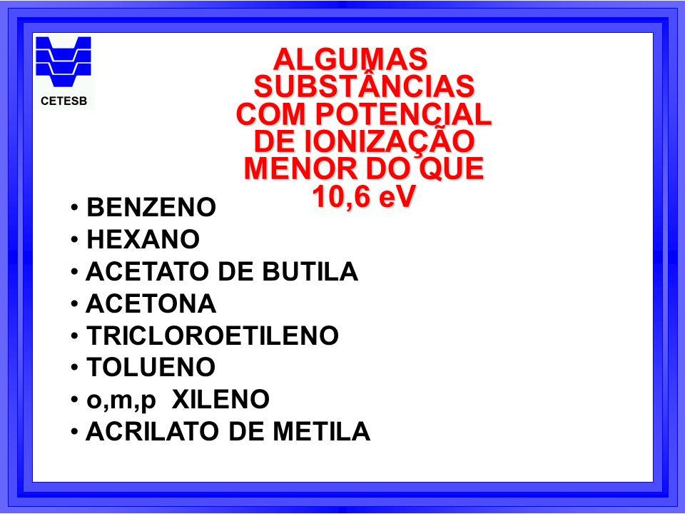 ALGUMAS SUBSTÂNCIAS COM POTENCIAL DE IONIZAÇÃO MENOR DO QUE 10,6 eV BENZENO HEXANO ACETATO DE BUTILA ACETONA TRICLOROETILENO TOLUENO o,m,p XILENO ACRI