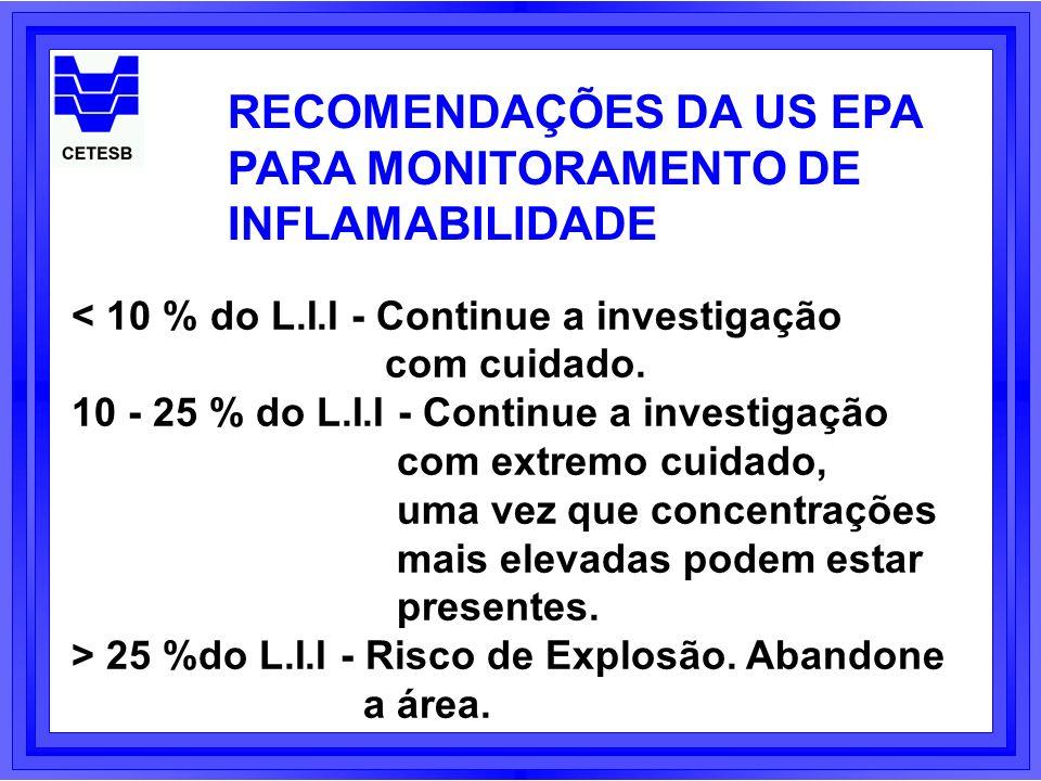 RECOMENDAÇÕES DA US EPA PARA MONITORAMENTO DE INFLAMABILIDADE < 10 % do L.I.I - Continue a investigação com cuidado. 10 - 25 % do L.I.I - Continue a i