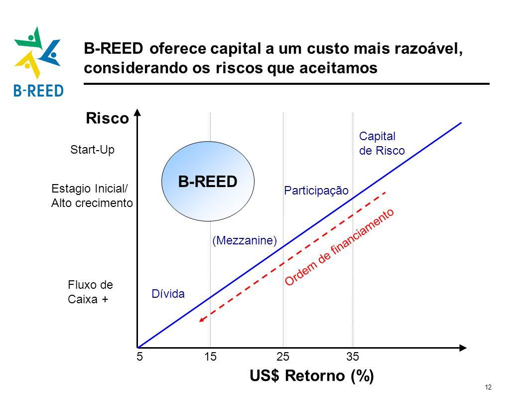 12 B-REED oferece capital a um custo mais razoável, considerando os riscos que aceitamos US$ Retorno (%) Risco 5152535 Dívida (Mezzanine) Participação