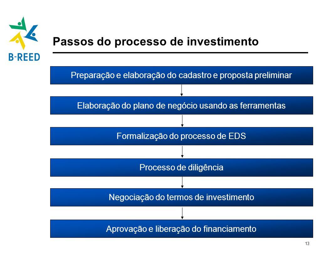 13 Aprovação e liberação do financiamento Passos do processo de investimento Elaboração do plano de negócio usando as ferramentas Negociação do termos