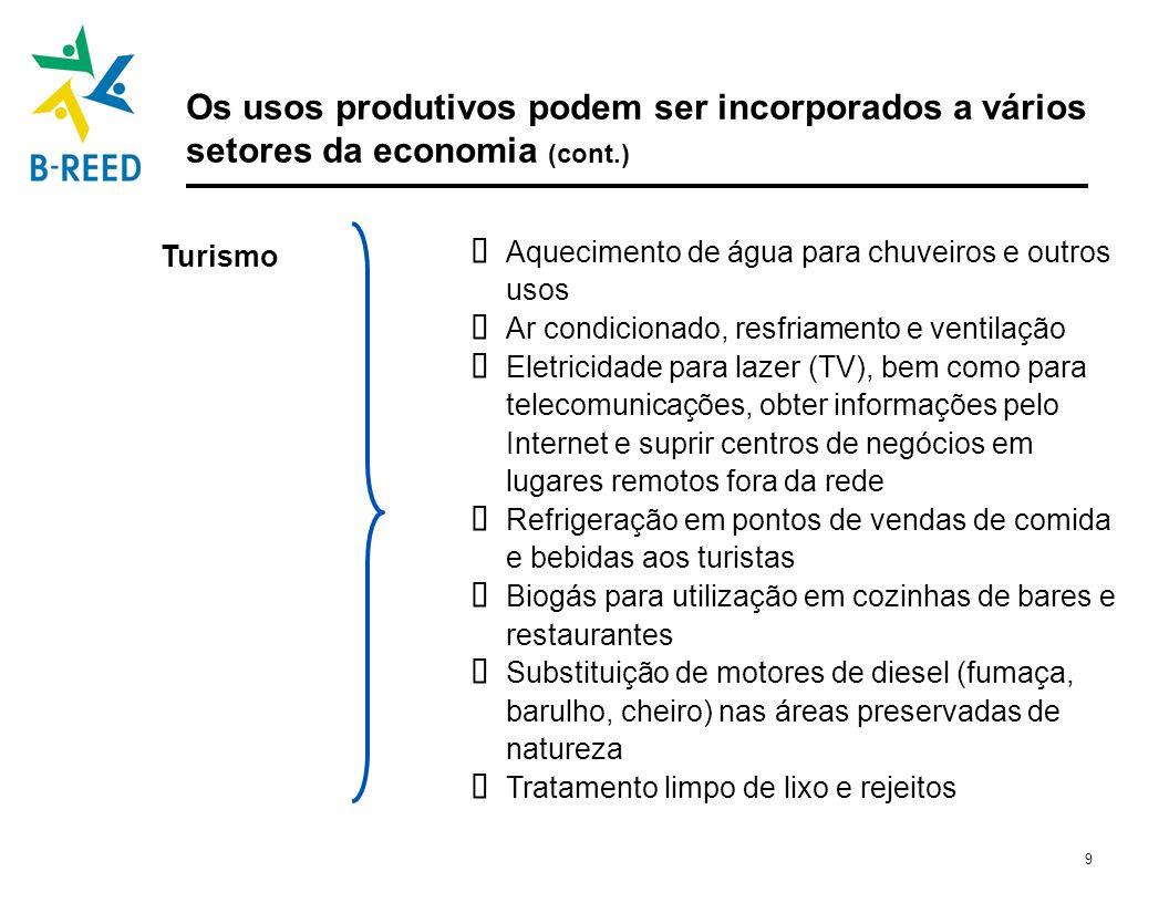 9 Os usos produtivos podem ser incorporados a vários setores da economia (cont.) Aquecimento de água para chuveiros e outros usos Ar condicionado, res
