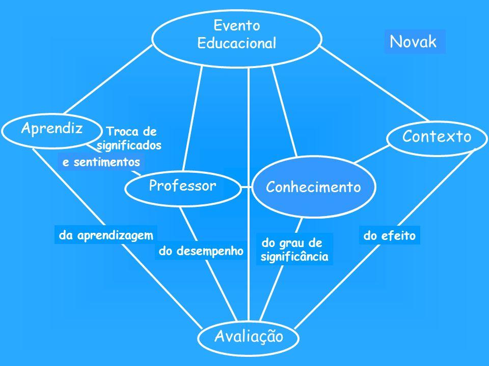 da aprendizagem do desempenho do grau de significância do efeito Evento Educacional Aprendiz Professor Matéria de ensino Contexto Schwab Avaliação Nov