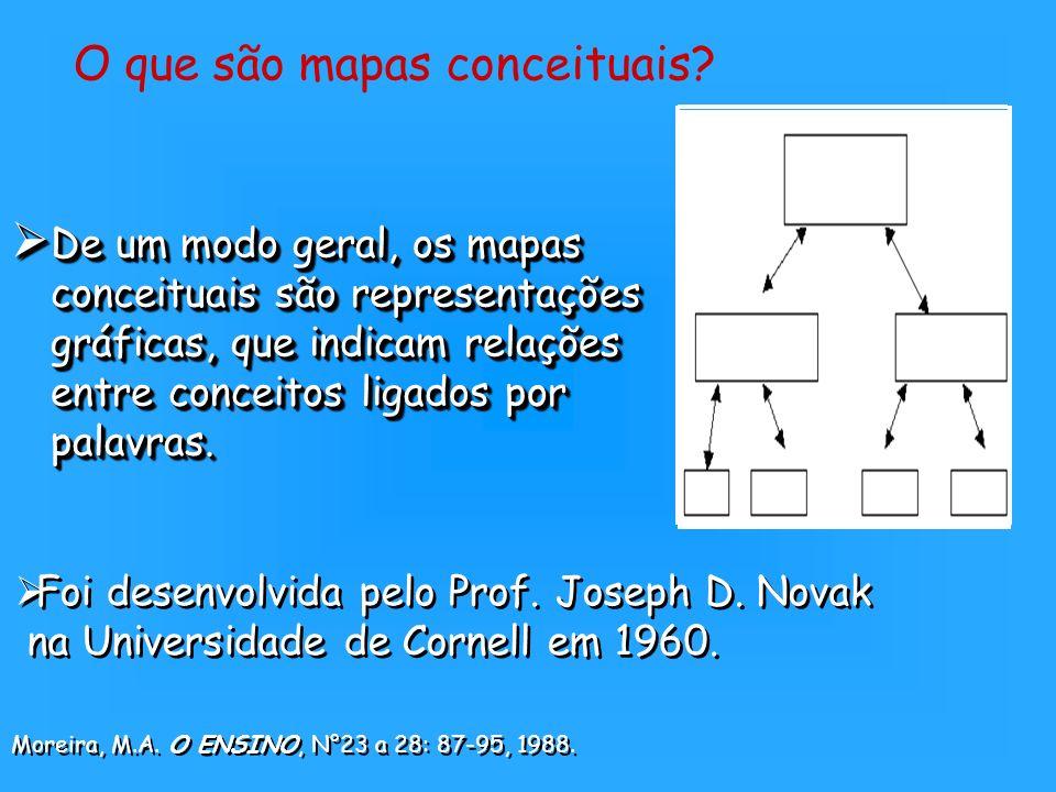 De um modo geral, os mapas conceituais são representações gráficas, que indicam relações entre conceitos ligados por palavras. De um modo geral, os ma