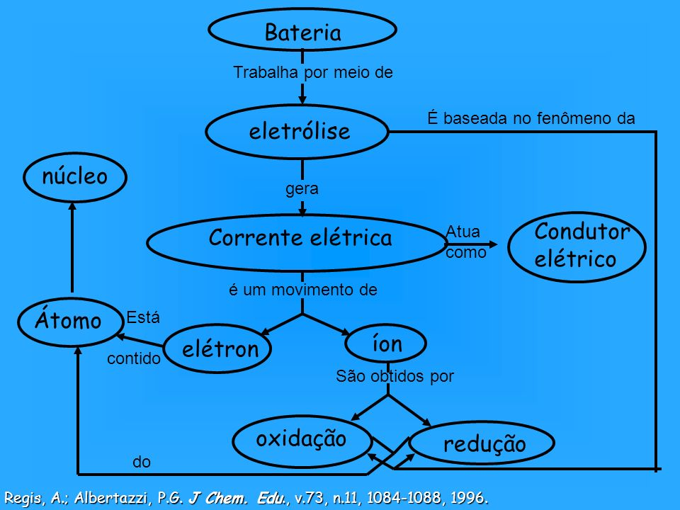 Corrente elétrica Bateria eletrólise Trabalha por meio de gera elétron íon é um movimento de Condutor elétrico Atua como São obtidos por oxidação redu